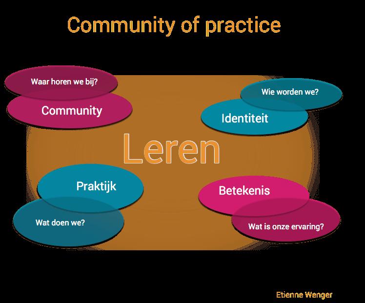 Visuele voorstelling van community of practice waar leren gebeurt via betekenis, community, praktijk en identiteit