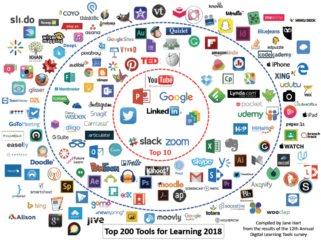 Top 200 Learning Tools 2018